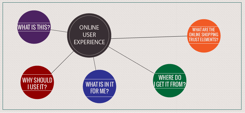 Online-User-Experience-03